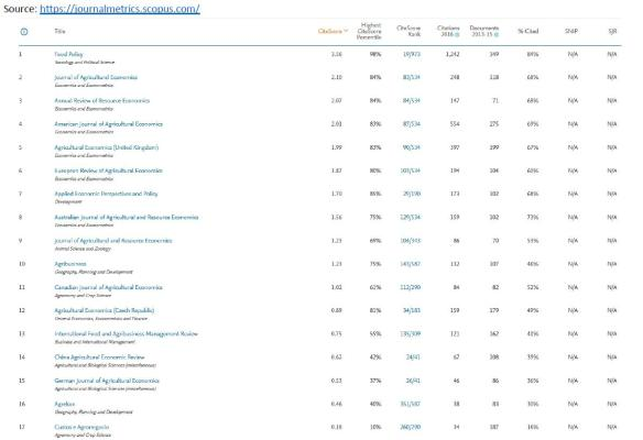 scopus_AgEcon Journals